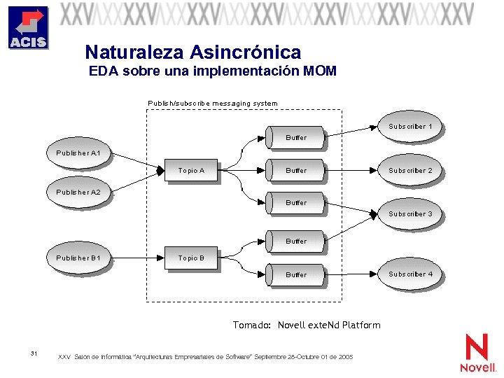 Naturaleza Asincrónica EDA sobre una implementación MOM Tomado: Novell exte. Nd Platform 31 XXV