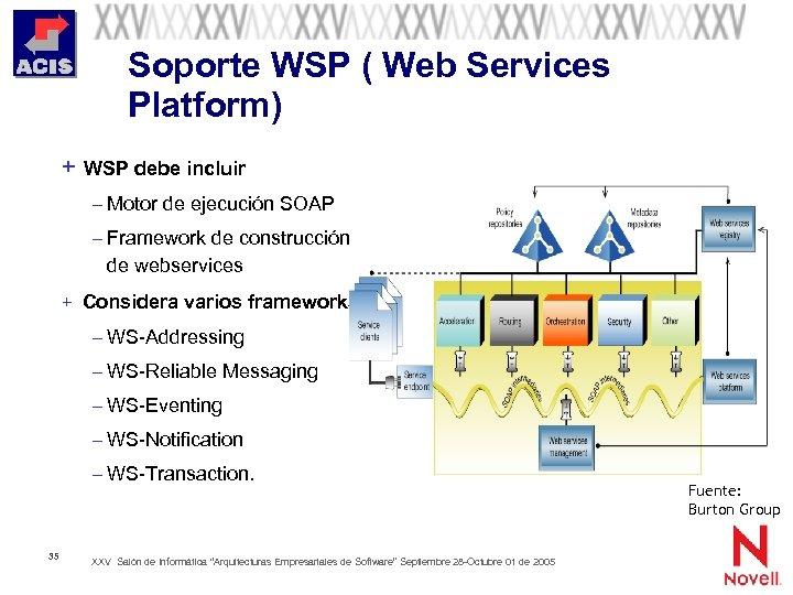 Soporte WSP ( Web Services Platform) + WSP debe incluir – Motor de ejecución