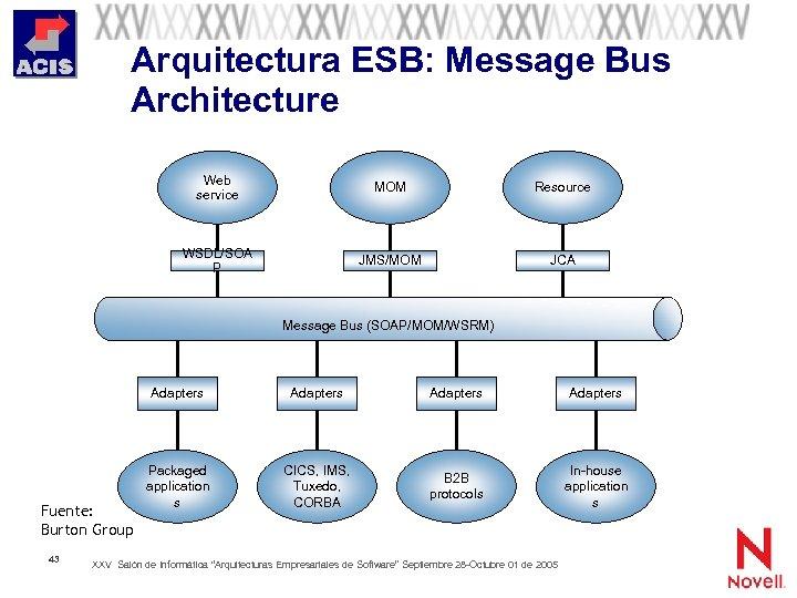Arquitectura ESB: Message Bus Architecture Web service MOM Resource WSDL/SOA P JMS/MOM JCA Message