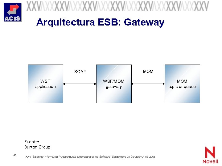 Arquitectura ESB: Gateway MOM SOAP WSF application WSF/MOM gateway Fuente: Burton Group 45 XXV