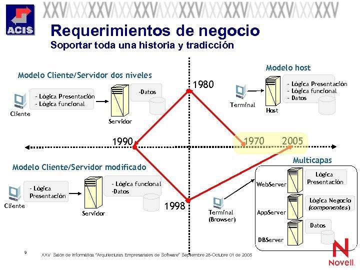 Requerimientos de negocio Soportar toda una historia y tradicción Modelo host Modelo Cliente/Servidor dos