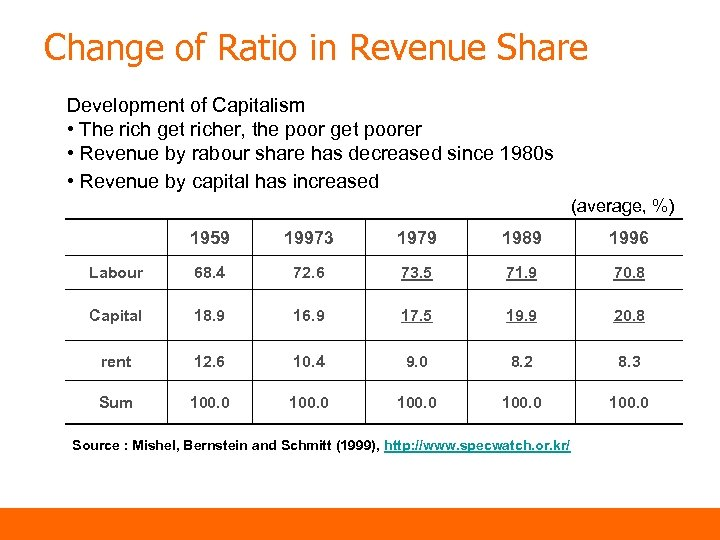 Change of Ratio in Revenue Share Development of Capitalism • The rich get richer,