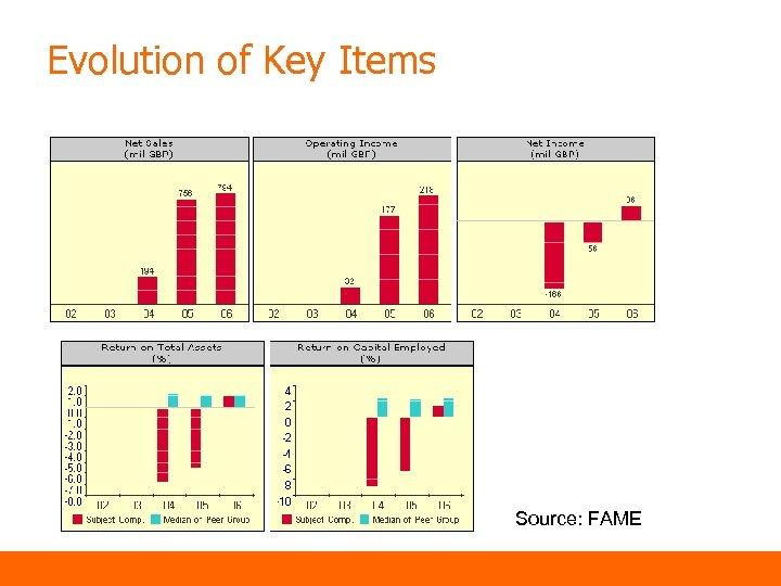 Evolution of Key Items Source: FAME