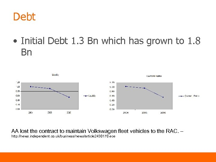 Debt • Initial Debt 1. 3 Bn which has grown to 1. 8 Bn