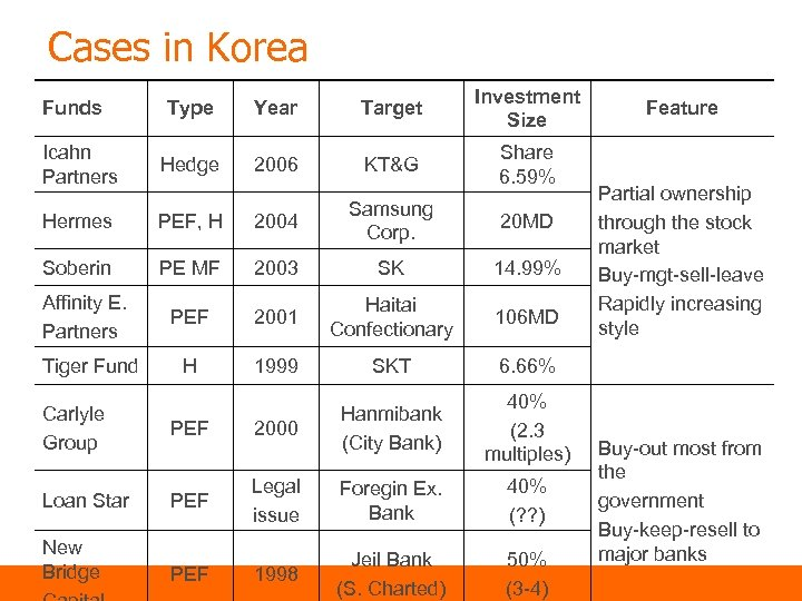 Cases in Korea Funds Icahn Partners Type Year Target Investment Size Hedge 2006 KT&G