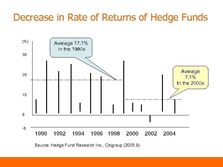 Decrease in Rate of Returns of Hedge Funds (%) Average 17. 1% in the
