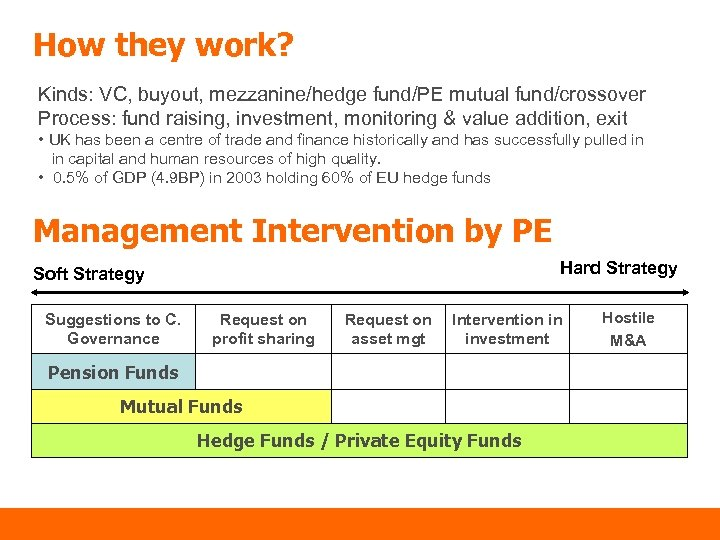 How they work? Kinds: VC, buyout, mezzanine/hedge fund/PE mutual fund/crossover Process: fund raising, investment,