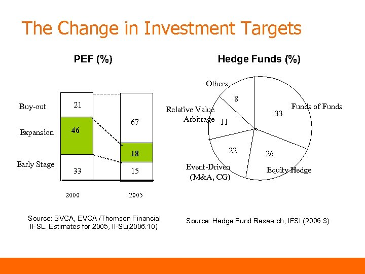 The Change in Investment Targets PEF (%) Hedge Funds (%) Others Buy-out Expansion 8