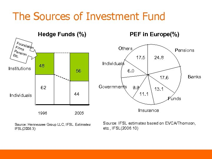 The Sources of Investment Fund Hedge Funds (%) Fou n Firm dation s Pen