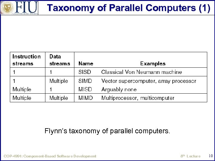 Taxonomy of Parallel Computers (1) Flynn's taxonomy of parallel computers. COP-4991: Component-Based Software Development