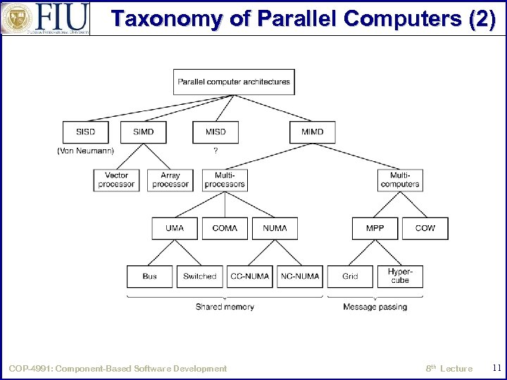 Taxonomy of Parallel Computers (2) A taxonomy of parallel computers. COP-4991: Component-Based Software Development