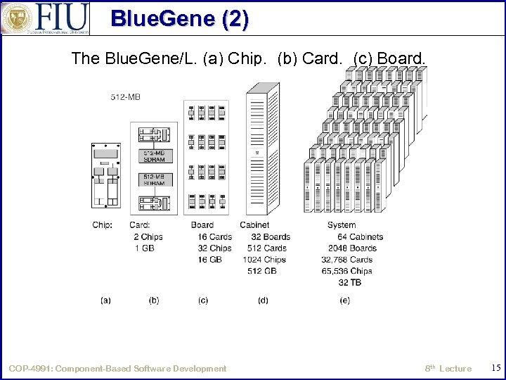 Blue. Gene (2) The Blue. Gene/L. (a) Chip. (b) Card. (c) Board. (d) Cabinet.