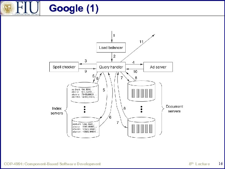 Google (1) Processing of a Google query. COP-4991: Component-Based Software Development 8 th Lecture