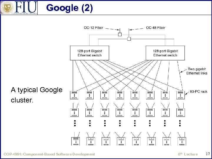 Google (2) A typical Google cluster. COP-4991: Component-Based Software Development 8 th Lecture 17