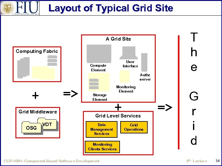 Layout of Typical Grid Site A Grid Site Computing Fabric User Interface Compute Element