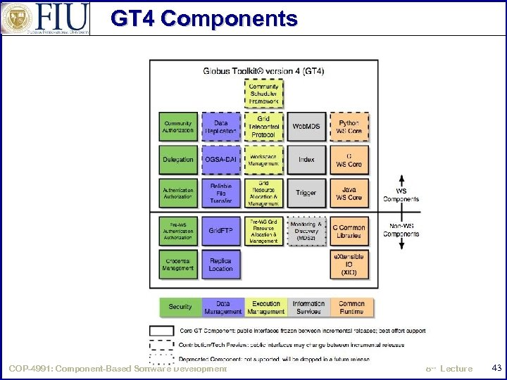 GT 4 Components COP-4991: Component-Based Software Development 8 th Lecture 43