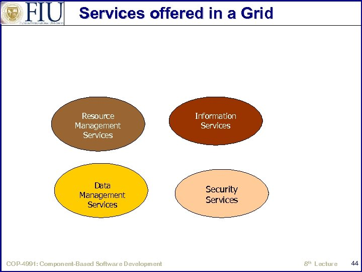 Services offered in a Grid Resource Management Services Data Management Services COP-4991: Component-Based Software