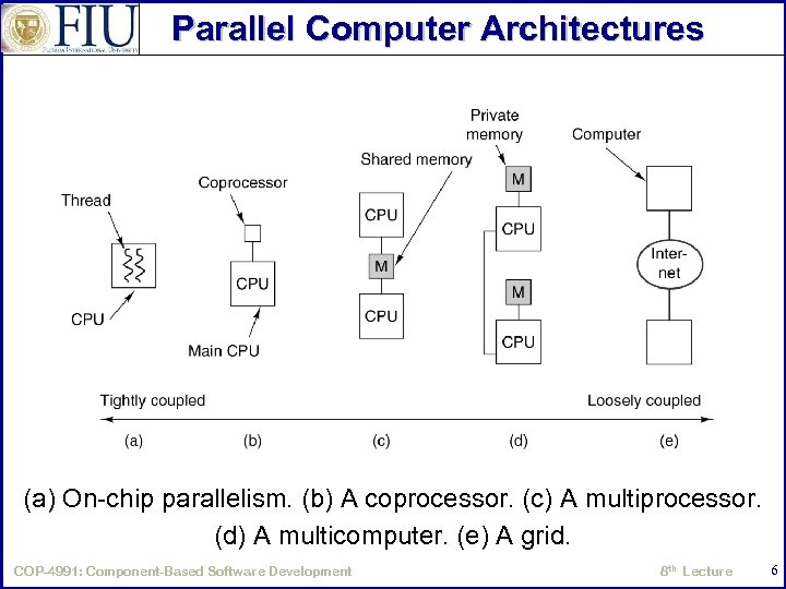 Parallel Computer Architectures (a) On-chip parallelism. (b) A coprocessor. (c) A multiprocessor. (d) A