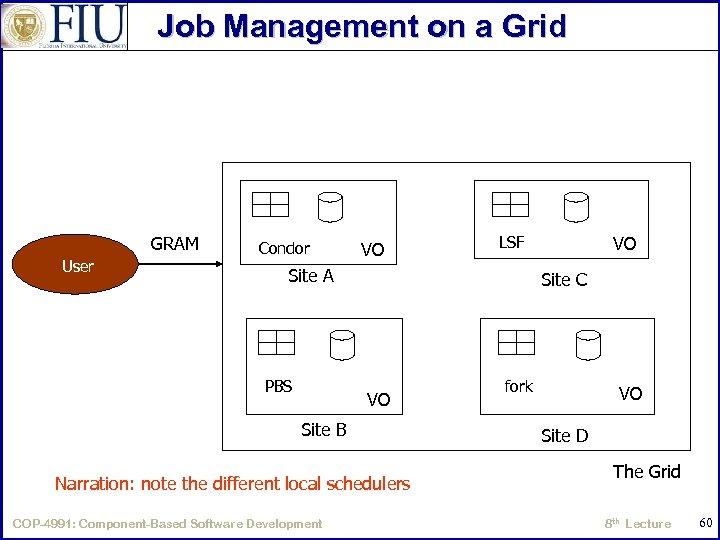 Job Management on a Grid GRAM User Condor VO Site A PBS Site C