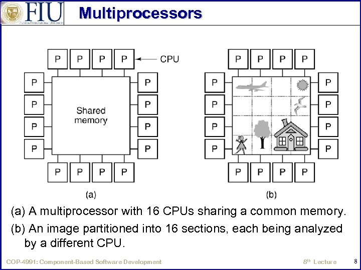 Multiprocessors (a) A multiprocessor with 16 CPUs sharing a common memory. (b) An image
