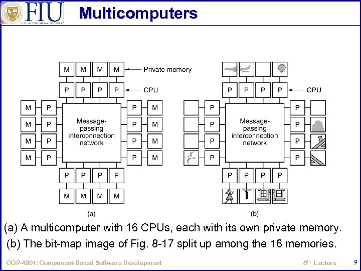 Multicomputers (a) A multicomputer with 16 CPUs, each with its own private memory. (b)