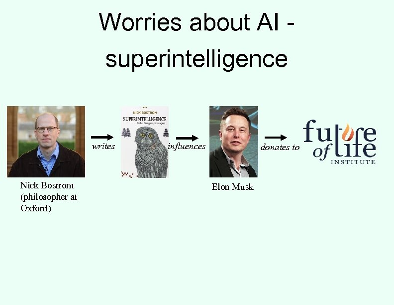 Worries about AI superintelligence writes Nick Bostrom (philosopher at Oxford) influences donates to Elon