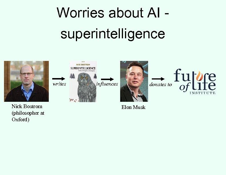 Worries about AI superintelligence writes Nick Bostrom (philosopher at Oxford) influences donates to Elon