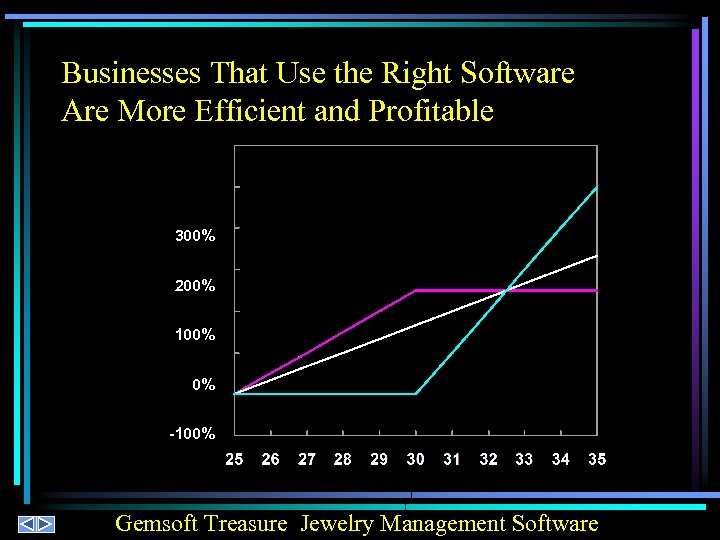 Businesses That Use the Right Software Are More Efficient and Profitable 300% 200% 100%