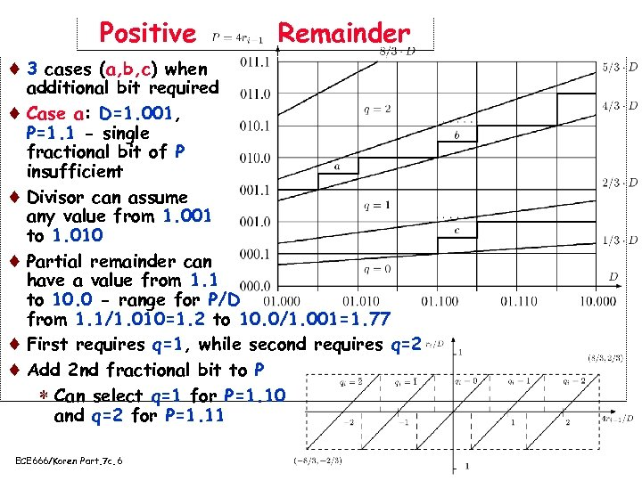 Positive Remainder ¨ 3 cases (a, b, c) when additional bit required ¨ Case