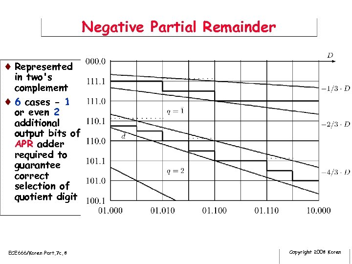 Negative Partial Remainder ¨ Represented in two's complement ¨ 6 cases - 1 or