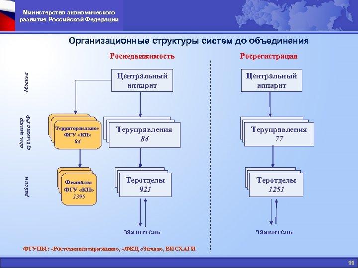 Министерство экономического развития Российской Федерации Организационные структуры систем до объединения Роснедвижимость адм. центр субъекта