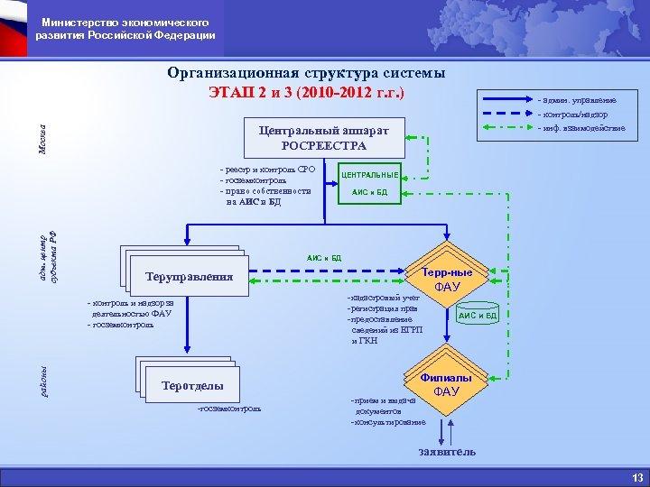 Министерство экономического развития Российской Федерации Организационная структура системы ЭТАП 2 и 3 (2010 -2012