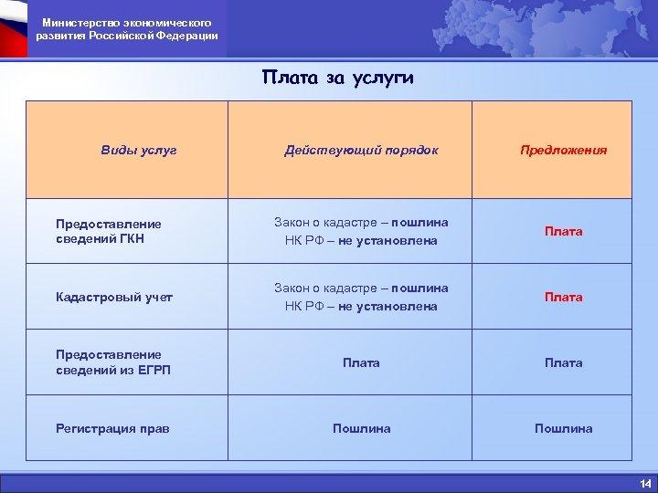 Министерство экономического развития Российской Федерации Плата за услуги Виды услуг Действующий порядок Предложения Предоставление