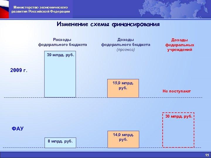 Министерство экономического развития Российской Федерации Изменение схемы финансирования Расходы федерального бюджета Доходы федерального бюджета