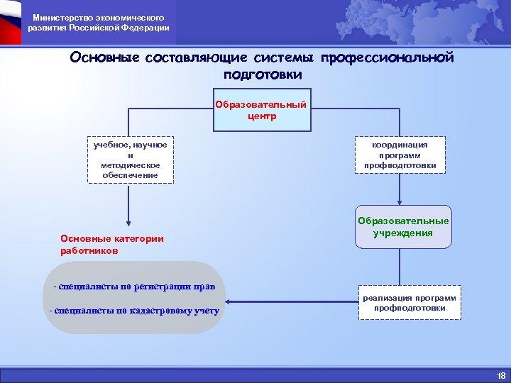 Министерство экономического развития Российской Федерации Основные составляющие системы профессиональной подготовки Образовательный центр учебное, научное