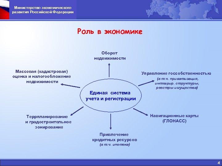 Министерство экономического развития Российской Федерации Роль в экономике Оборот недвижимости Массовая (кадастровая) оценка и