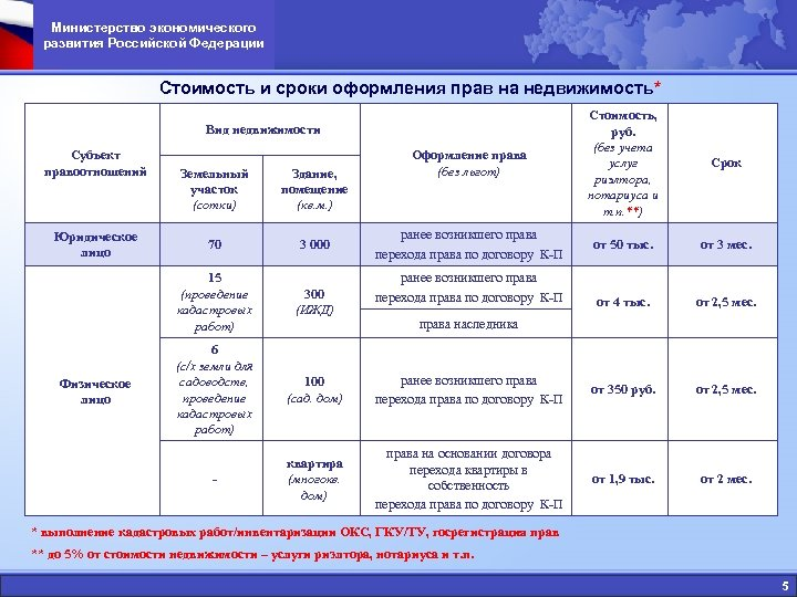 Министерство экономического развития Российской Федерации Стоимость и сроки оформления прав на недвижимость* Оформление права