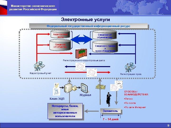 Министерство экономического развития Российской Федерации Электронные услуги Федеральный государственный информационный ресурс Кадастровые карты Сведения