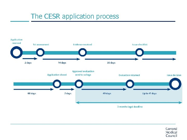 The CESR application process