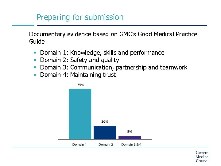 Preparing for submission Documentary evidence based on GMC's Good Medical Practice Guide: § Domain