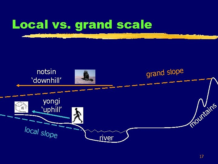 Local vs. grand scale grand slope notsin 'downhill' yongi 'uphill' local s lope s
