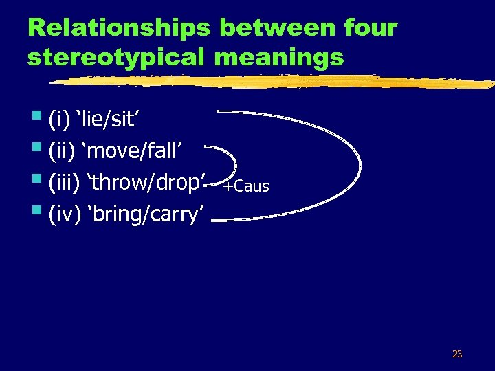 Relationships between four stereotypical meanings § (i) 'lie/sit' § (ii) 'move/fall' § (iii) 'throw/drop'