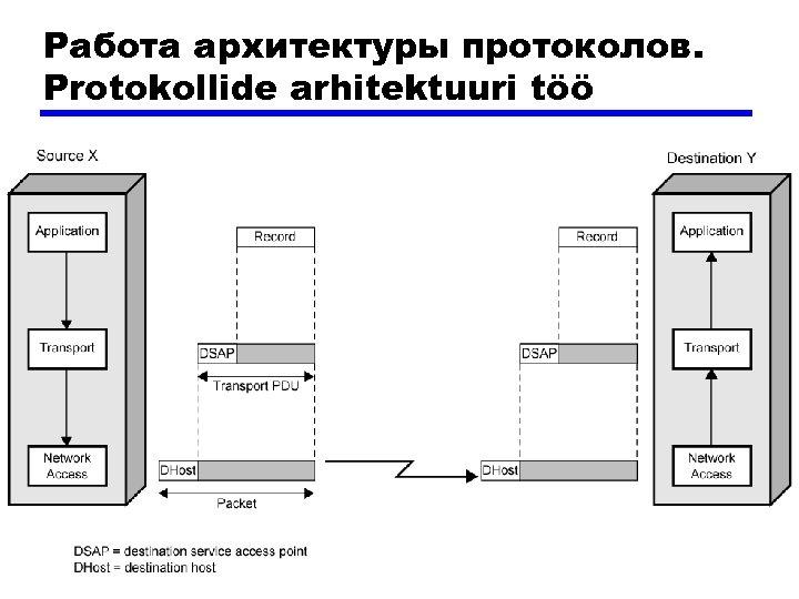 Работа архитектуры протоколов. Protokollide arhitektuuri töö