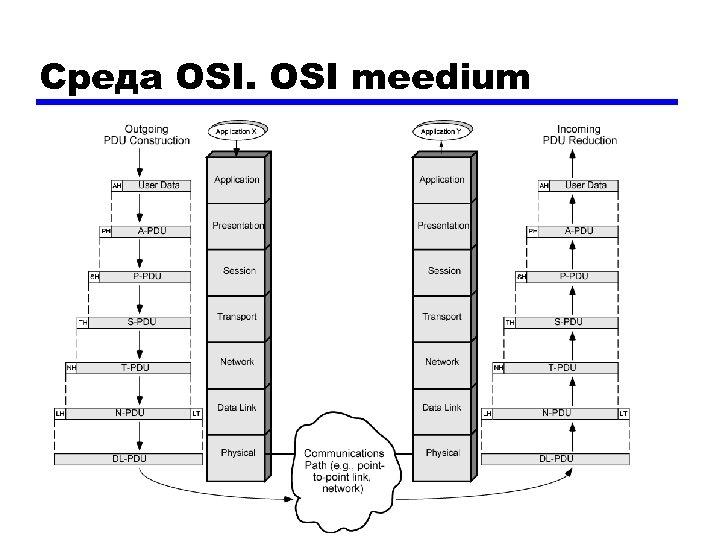 Среда OSI meedium