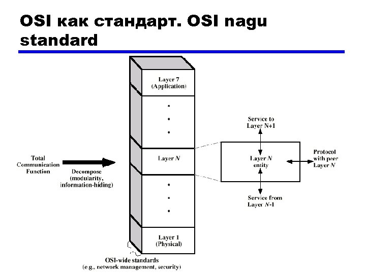 OSI как стандарт. OSI nagu standard