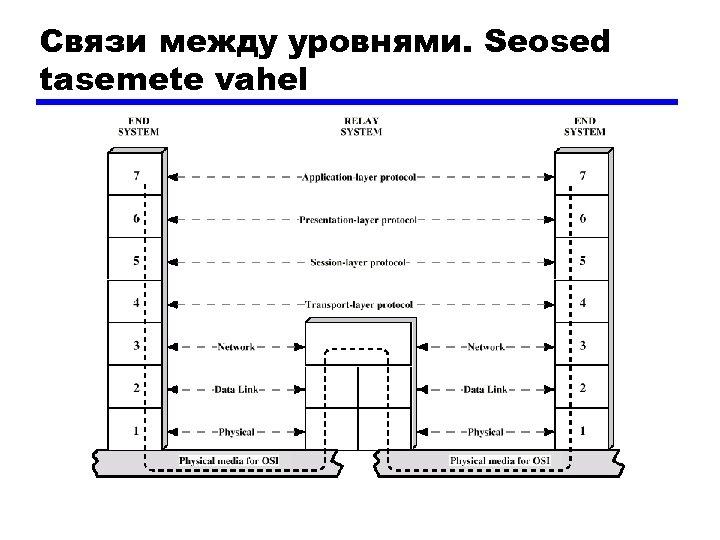 Связи между уровнями. Seosed tasemete vahel