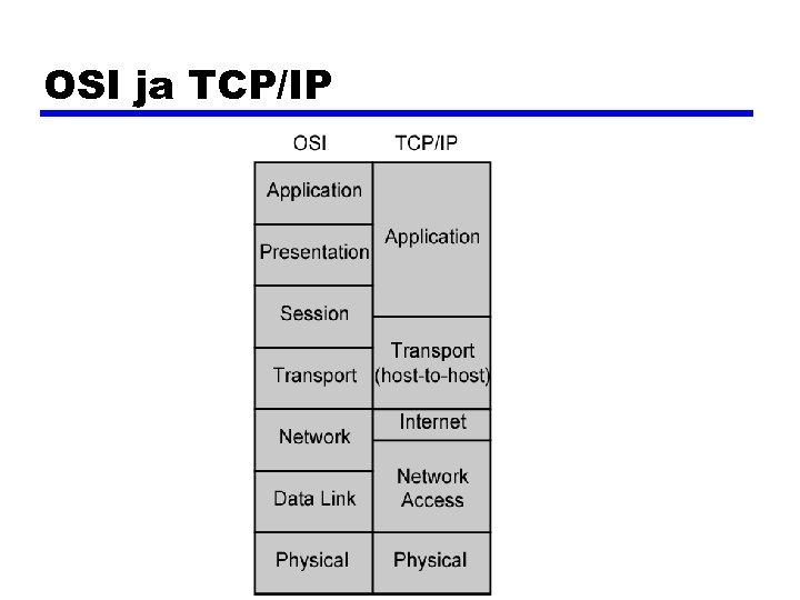 OSI ja TCP/IP