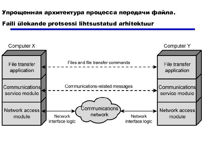 Упрощенная архитектура процесса передачи файла. Faili ülekande protsessi lihtsustatud arhitektuur