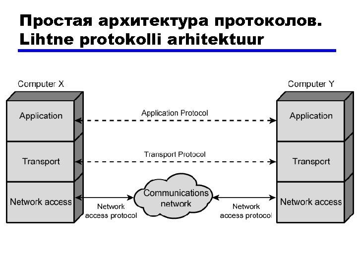 Простая архитектура протоколов. Lihtne protokolli arhitektuur