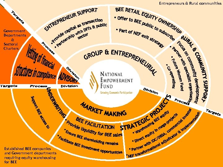 Entrepreneurs & Rural communities Government Departments & Sectoral Charters NATIONAL Established BEE companies EMPOWERMENT
